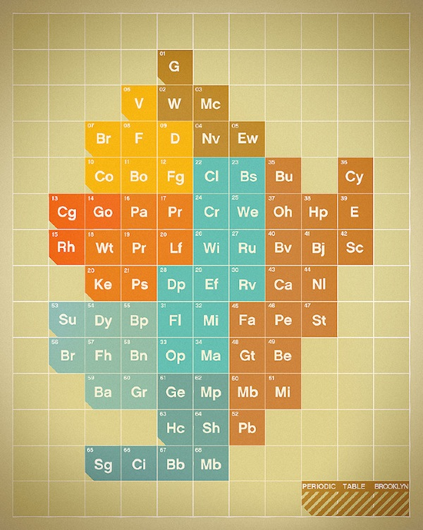 Periodic Table of Brooklyn