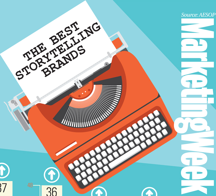 Best Storytelling Brands