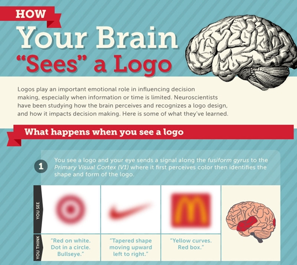 How Your Brain 'Sees' a Logo