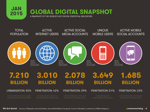 Digital, Social & Mobile in 2015