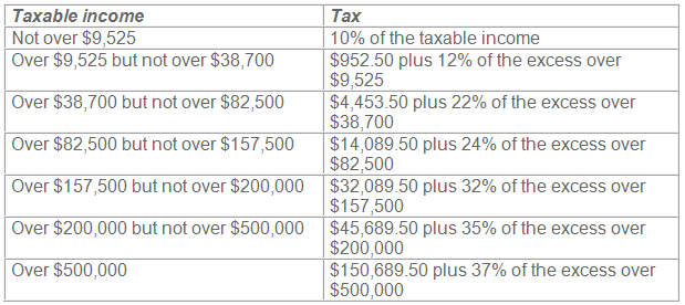 Single individuals 2018 tax brackets