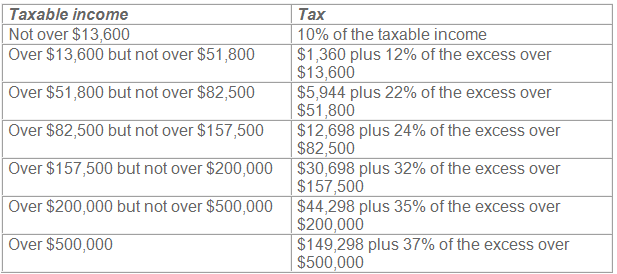 Heads of households 2018 tax brackets