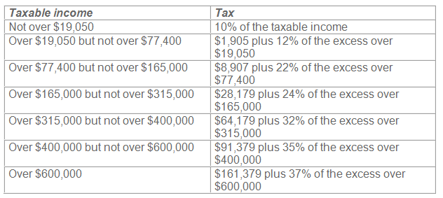 married individual tax rate