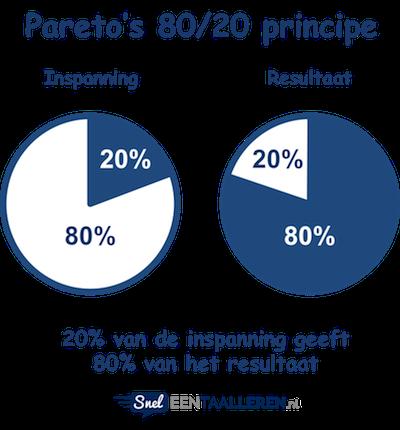Pareto principe 80/20