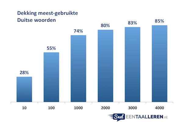 Statistieken Duitse woorden