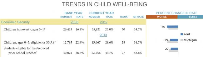 Child Well-being Trends in Kent County