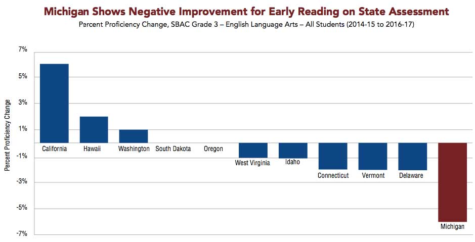 Statewide reading decline: how some high-poverty schools buck the trend
