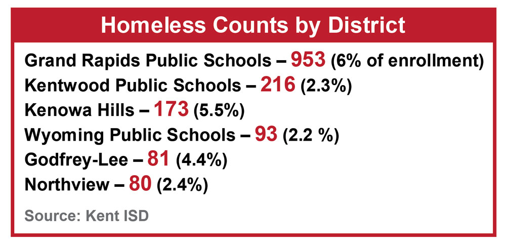 Homeless counts by district: GRPS at 6%, Kentwood at 2.3%, Kenowa Hills at 5.5%, Wyoming at 2.2%, Godfrey-lee at 4.4% and Northview at 2.4%