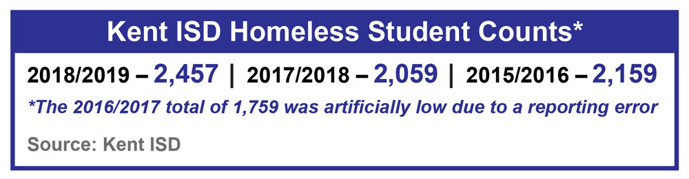 Kent ISD homeless student counts: 2018/2019 was 2,457, 2017/2018 was 2,059, 2015/2016 was 2,159