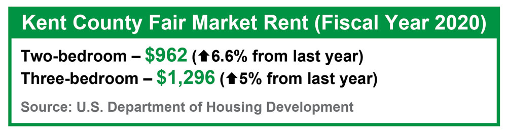 In Kent County, as of Oct. 1, fair market rent was $962 per month for a two-bedroom and $1,296 for a three-bedroom unit, up 6.6% and 5% from last year, respectively