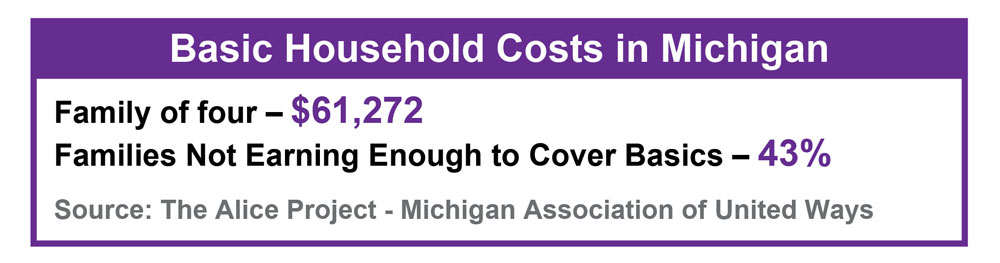 Basic household costs in michigan: $61,272 for a family of four. 43% of families don't meet this basic-needs benchmark.