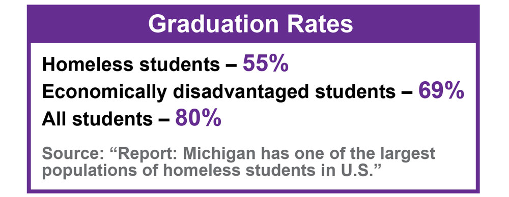 Homeless student graduation rate: 55% Economically disadvantaged graduation rate: 69% All Students graduation rate: 80%
