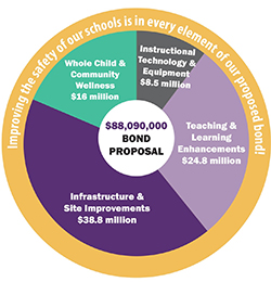 The Caledonia bond proposal addresses $88.09 million in district improvements