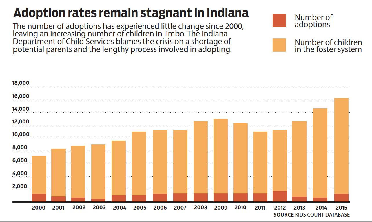 Graphic showing how high the number of children in foster care in Indiana is.