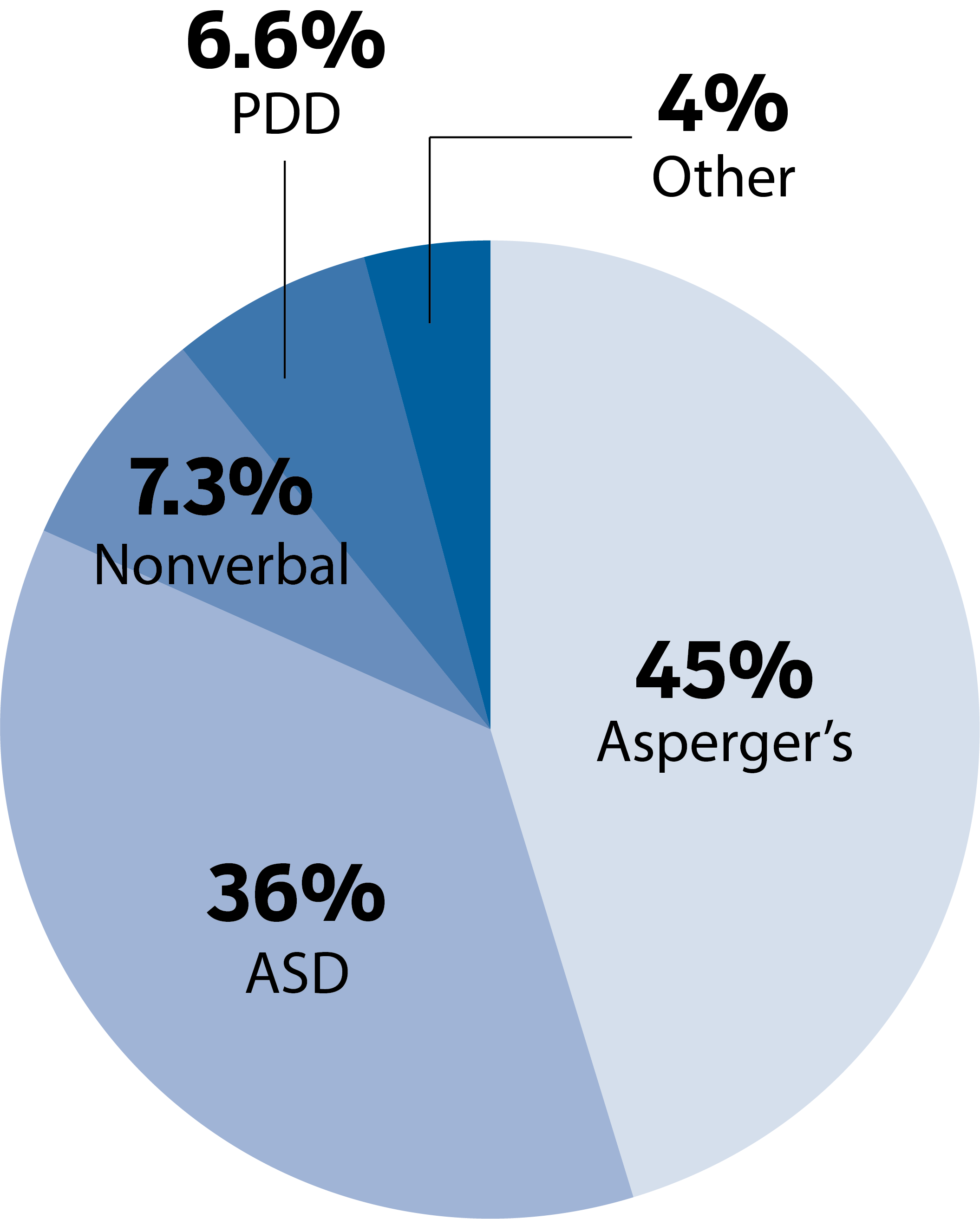 chart of how many students registered for which autism disorders