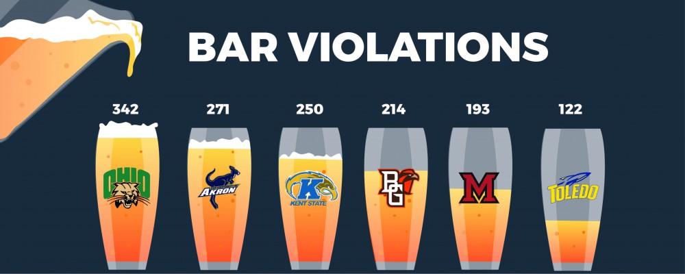 bar violations