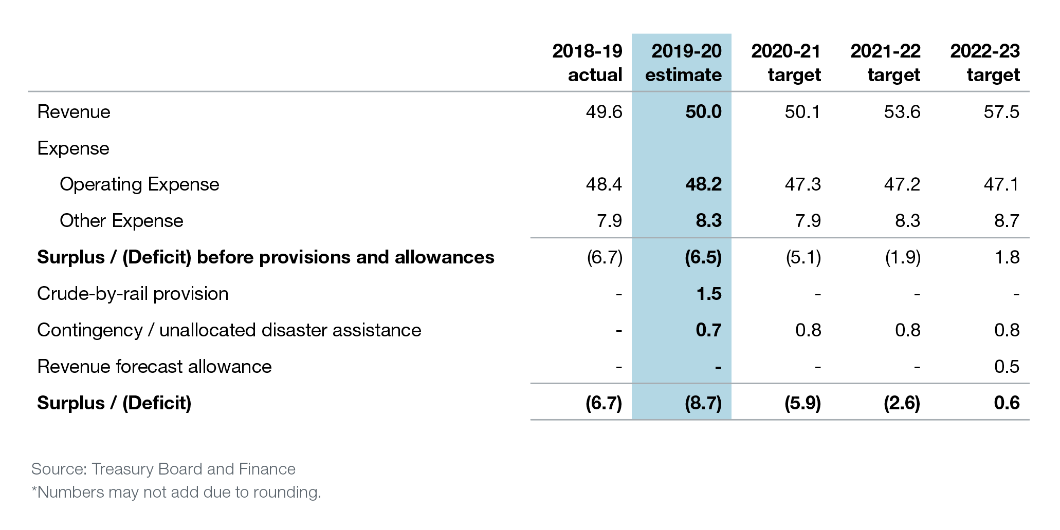 Budget 2019 Debt Still Grows But Path To Balance Mapped Out