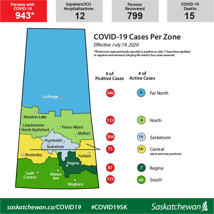 COVID-19 in Sask: 5 new cases on Sunday