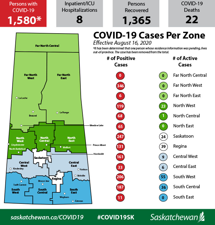 One new COVID-19 case in the North-West, 15 across Saskatchewan