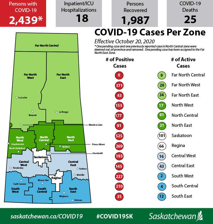Saskatchewan adds 57 new cases of COVID-19; active cases at 469