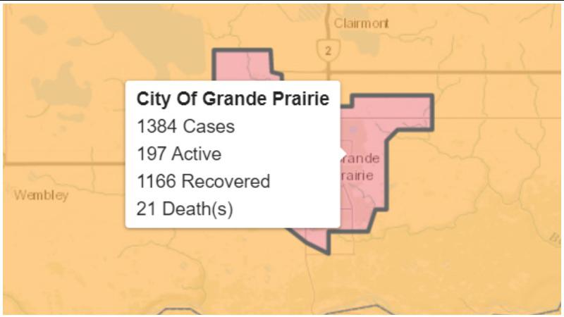 28 new COVID-19 cases recorded in Grande Prairie; 284 across Alberta