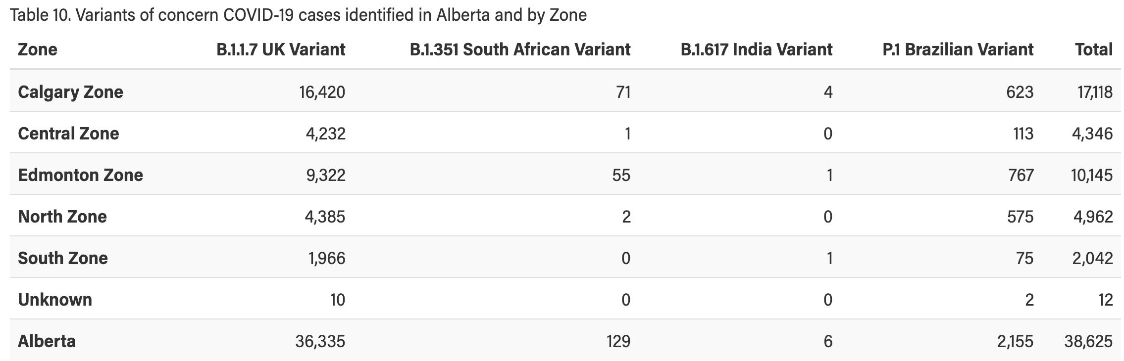 AHS confirms 1,633 COVID cases in Alberta Sunday