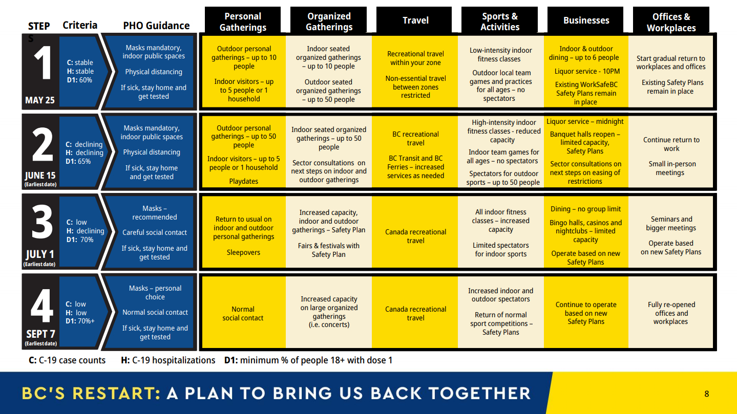 A list of the four steps in British Columbia's restart plan