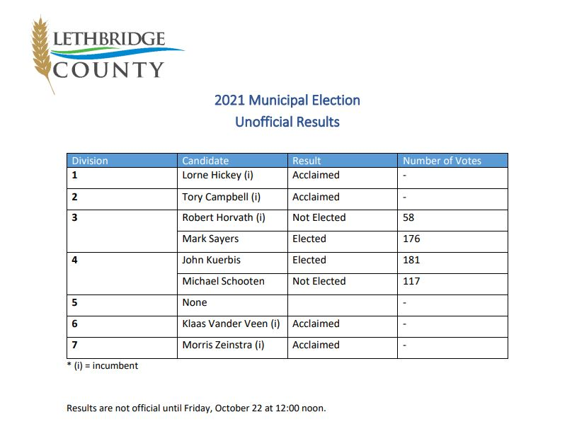 Preliminary municipal elections results across Southern Alberta