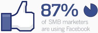 87% of SMB Marketers are Using Facebook