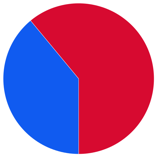 large pie chart