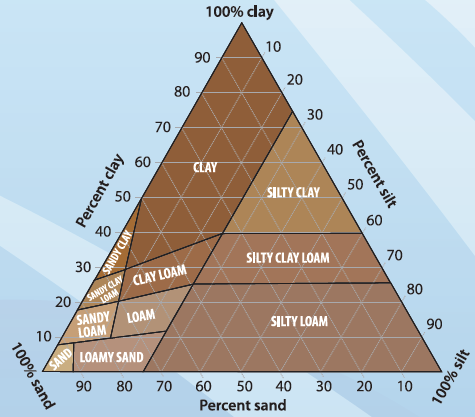 Measuring Soil Texture in the Lab | Fact Sheets