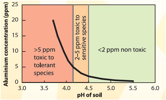 Soil Acidity | Fact Sheets | soilquality org au