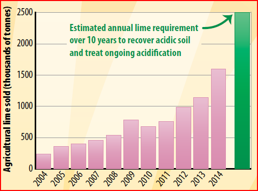 Managing soil acidity wa fact sheets for Soil 60 years