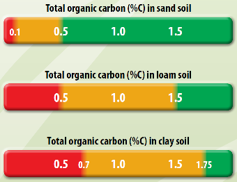 Making sense of biological indicators fact sheets for Soil organic carbon