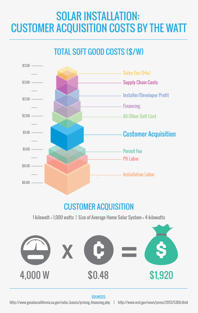 Solar Installation Customer Acquisition Costs