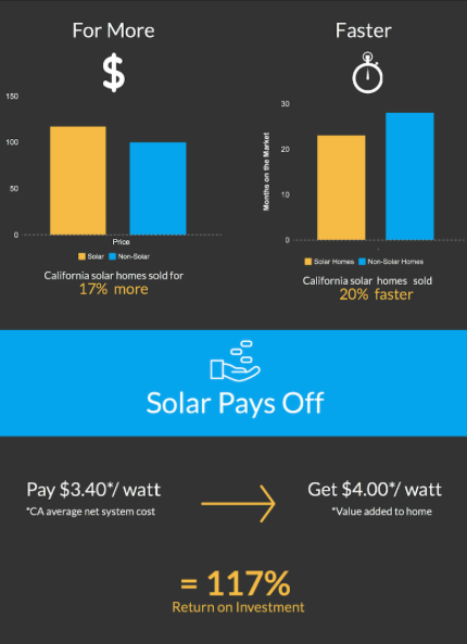 Solar homes sell