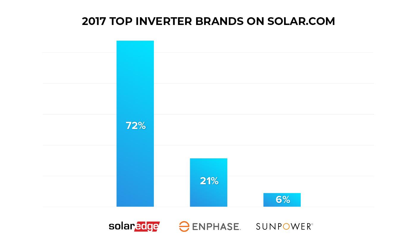 2017 Top Inverter Brands on Solar.com