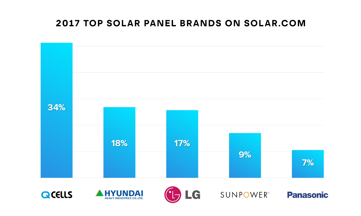 2017 Top Solar Brands on Solar.com