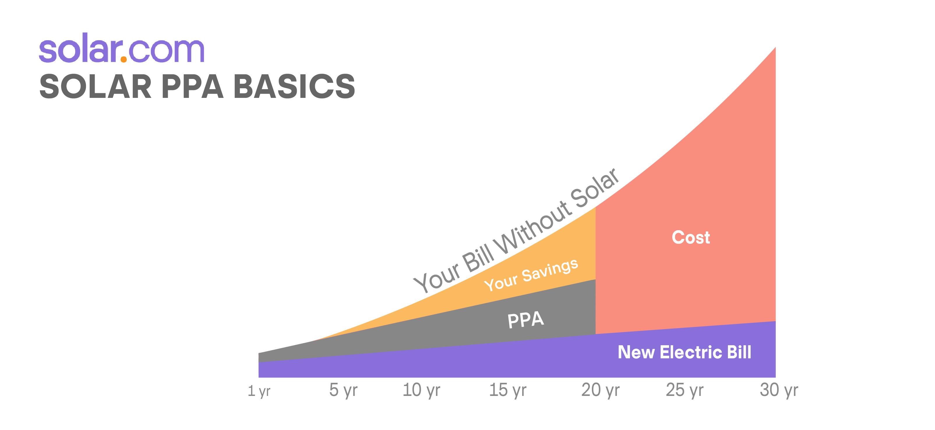 Solar PPA Basics