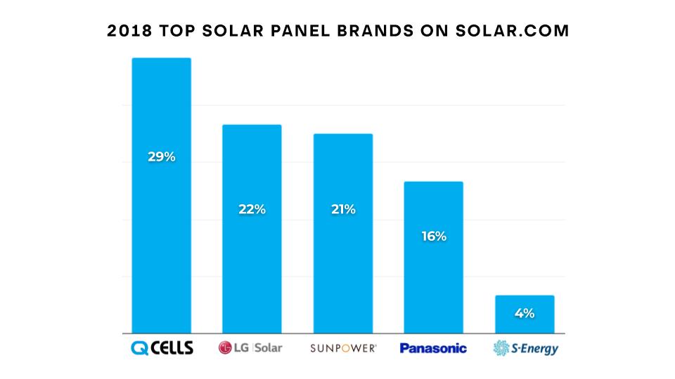 2018 Top Solar Panel Brands on Solar.com