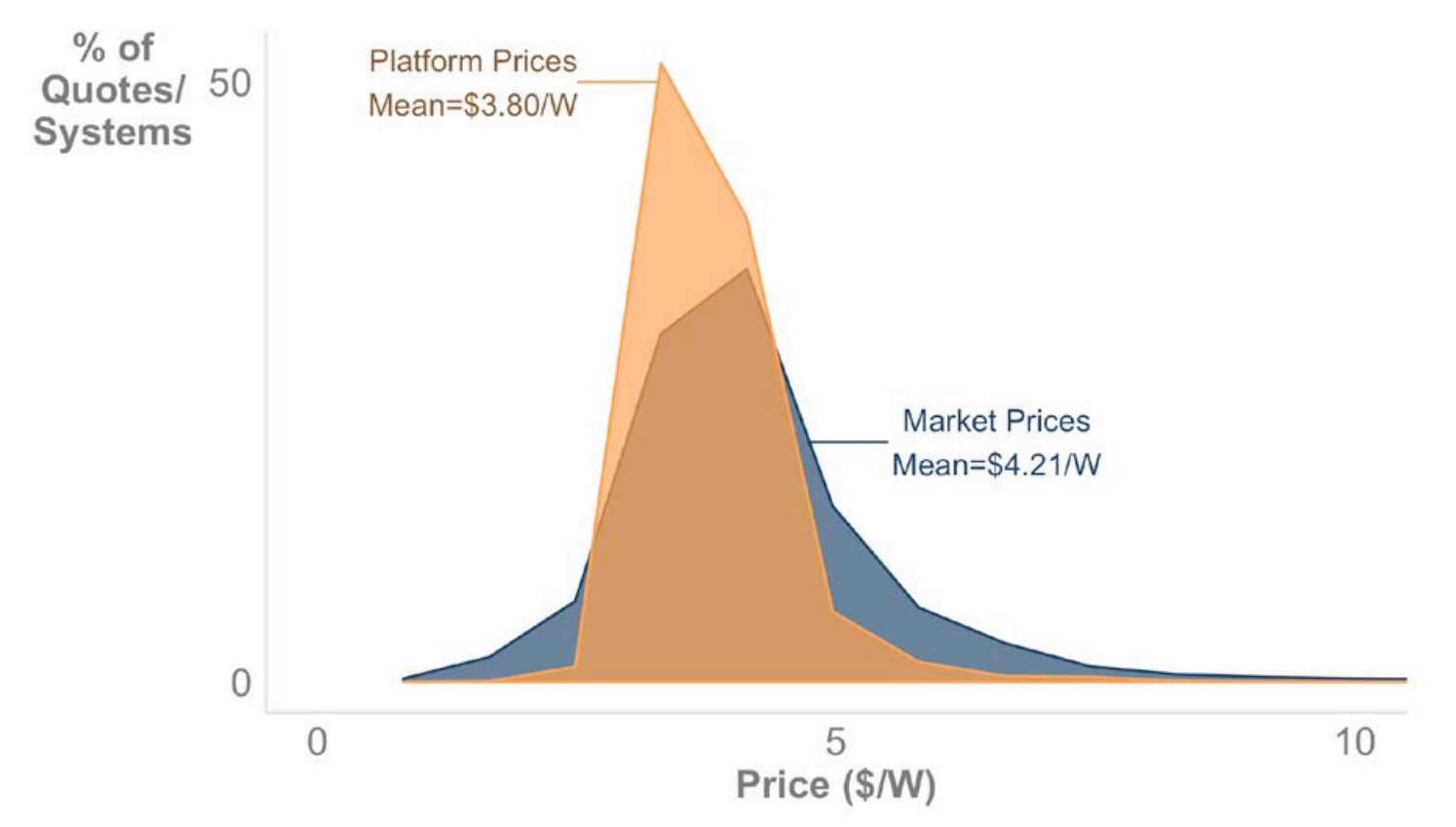 Solar Panel Cost | Solar com