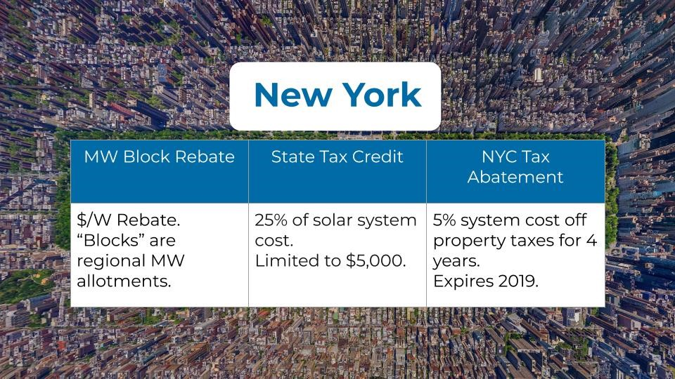 New York Solar Incentives