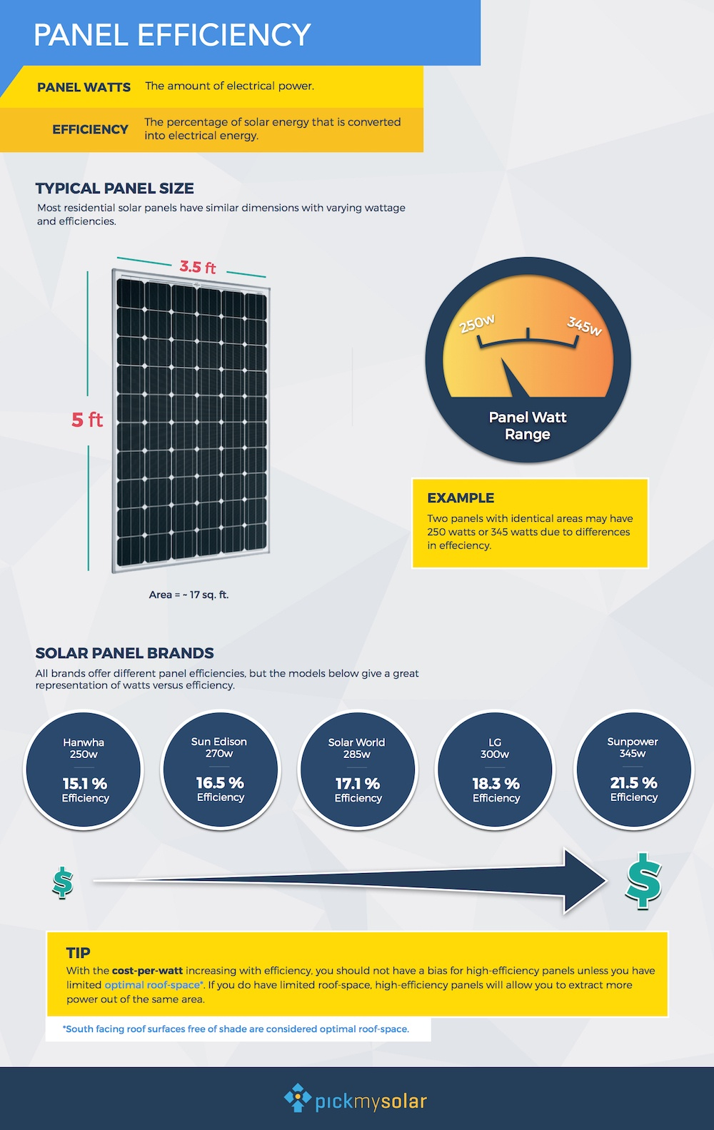 The 3 Most Efficient Solar Panels for Your Home | Solar com