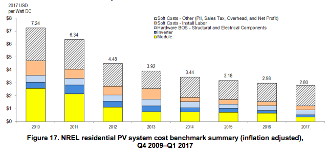 Home Solar System Cost Summary