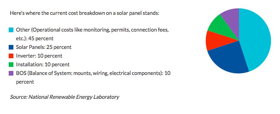 Solar Panel Cost Pie Chart