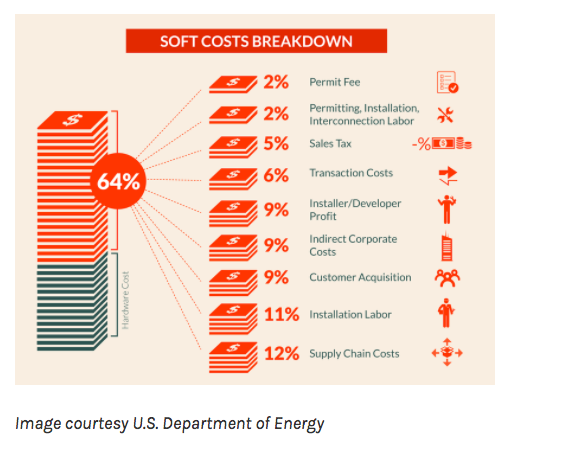 Solar Panel Installation Soft Costs Breakdown