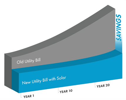 Solar Savings vs Utility
