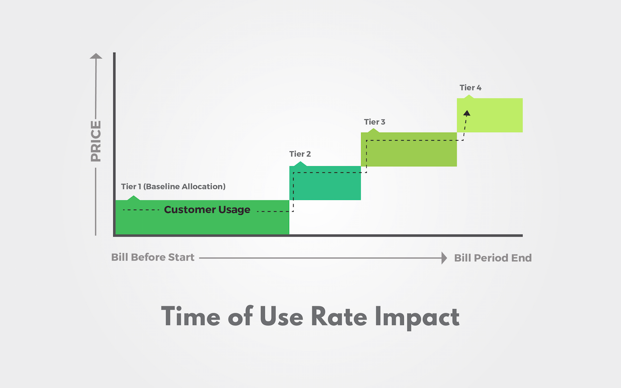 Time Of Use Rate Impact On Residential Electricity Costs