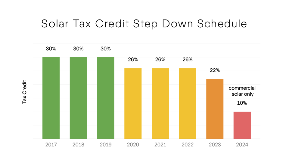 Solar Tax Credit Step Down Schedule