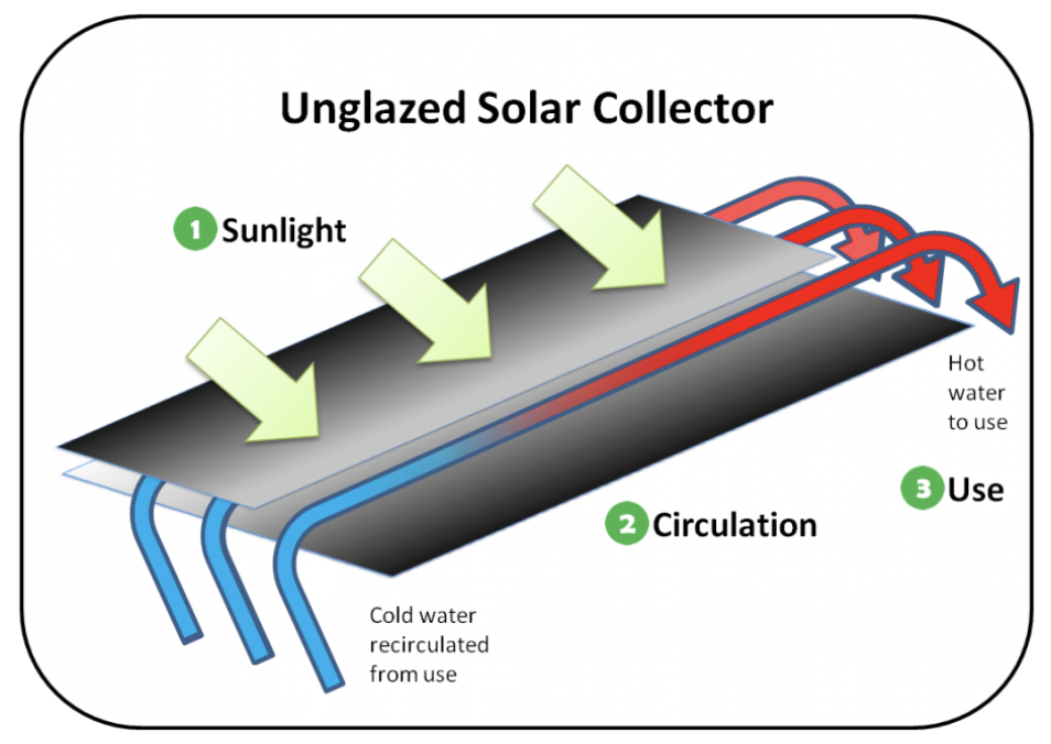 Solar pool heater unglazed